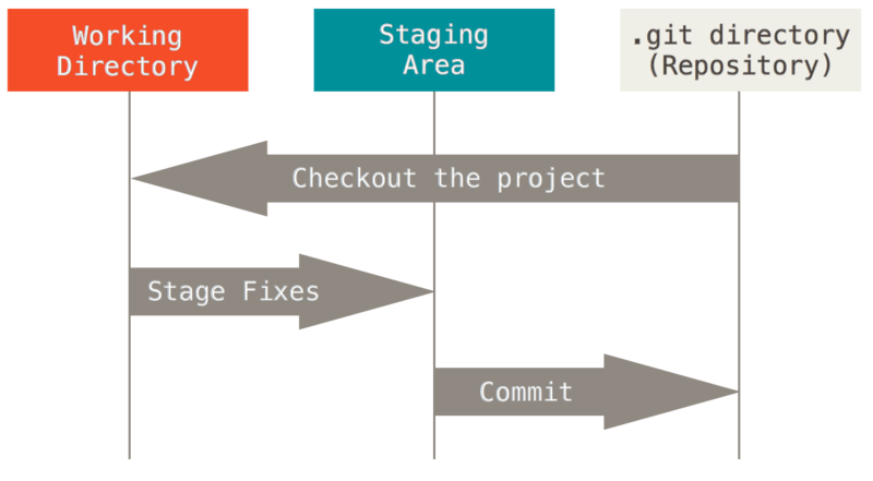 git_three_sections